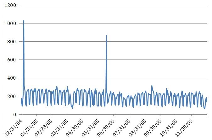 Publiserte tekster per dag n=71169